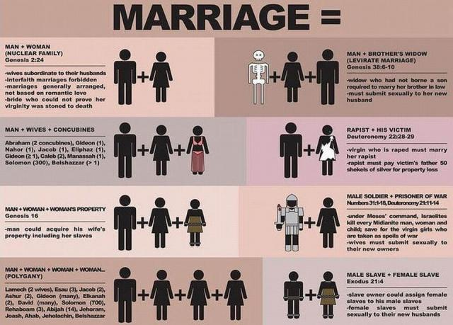 Using the Bible to define marriage can be problematic